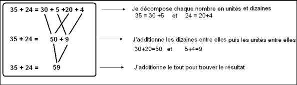 Comment additionner deux nombrex par décomposition ?