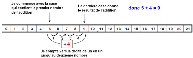 addition avec une frise ou une bande  exercices et le u00e7on de maths