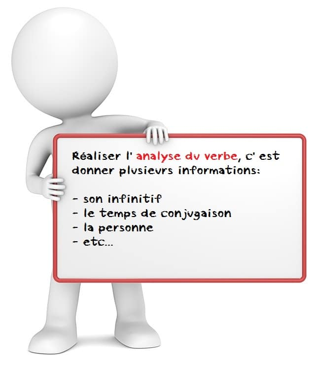 Analyse Du Verbe Exercices Cours Fiches A Imprimer Je Revise