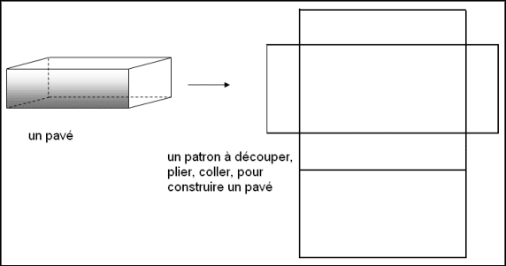 Patron d'un parallélépipède rectangle