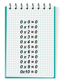 Tables de multiplication de 0 ou de 1 exercices le on et for Table de multiplication par 8