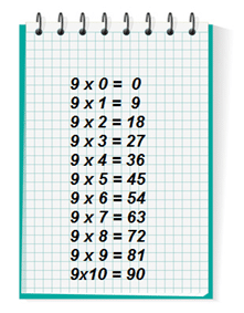 9 x 9 multiplication table related keywords suggestions for Table de multiplication de 2 a 5