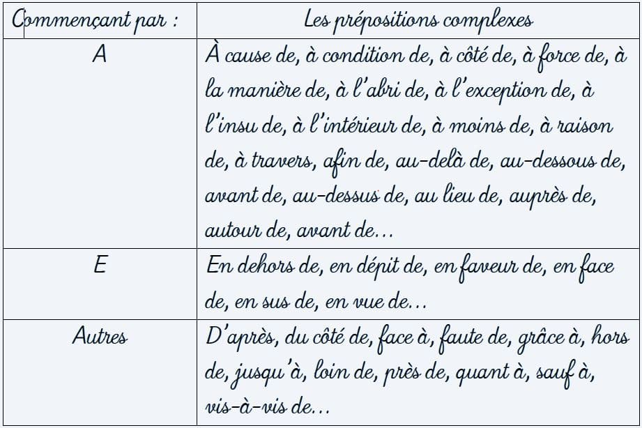 Liste de prépositions complexes (locutions prépositives)